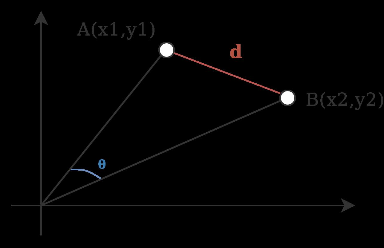 Euclidean vs  Cosine Distance